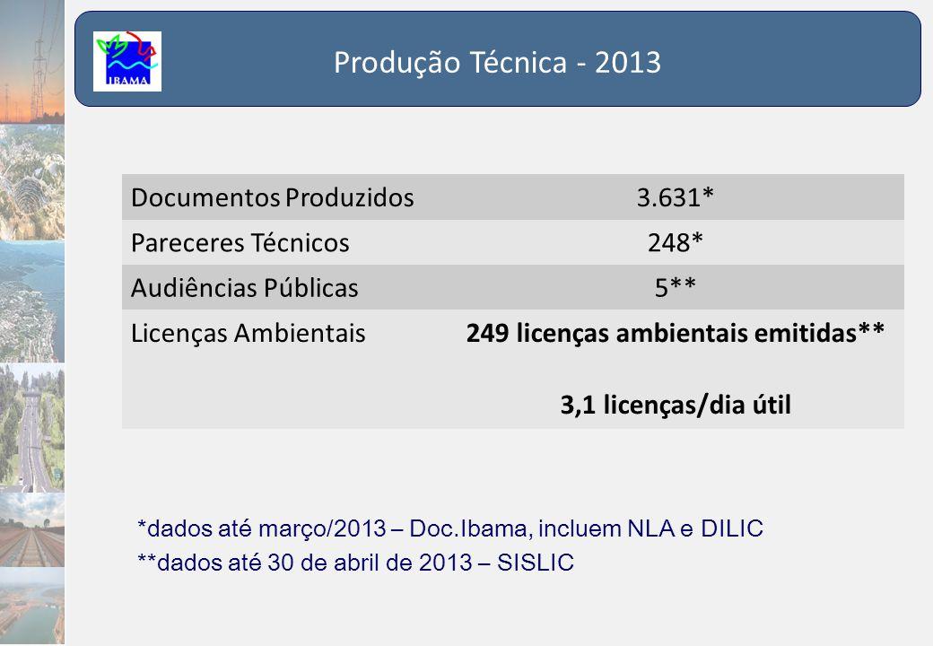 Produção Técnica - 2013 Documentos Produzidos3.631* Pareceres Técnicos248* Audiências Públicas5** Licenças Ambientais249 licenças ambientais emitidas*