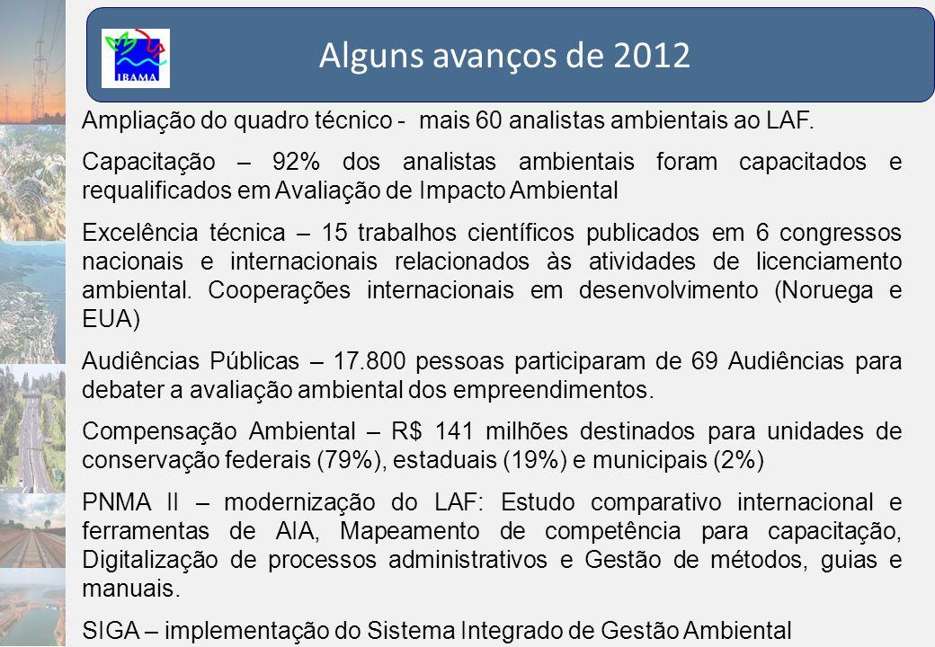 Alguns avanços de 2012 Ampliação do quadro técnico - mais 60 analistas ambientais ao LAF. Capacitação – 92% dos analistas ambientais foram capacitados