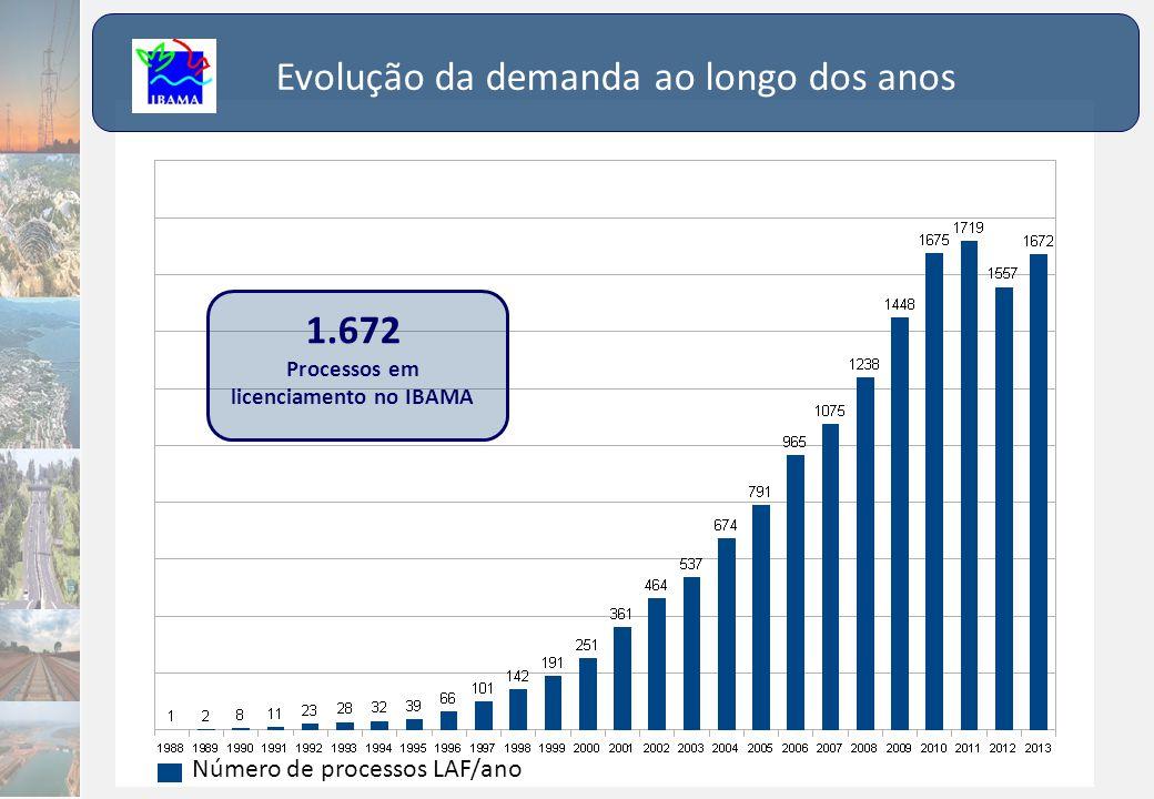 Número de processos LAF/ano 1.672 Processos em licenciamento no IBAMA Evolução da demanda ao longo dos anos
