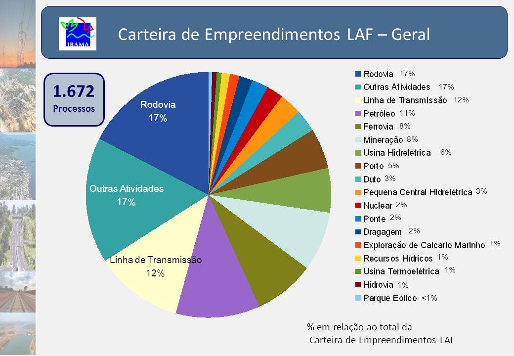 1.672 Processos Carteira de Empreendimentos LAF – Geral % em relação ao total da Carteira de Empreendimentos LAF Outras Atividades 17% Rodovia 17% Lin
