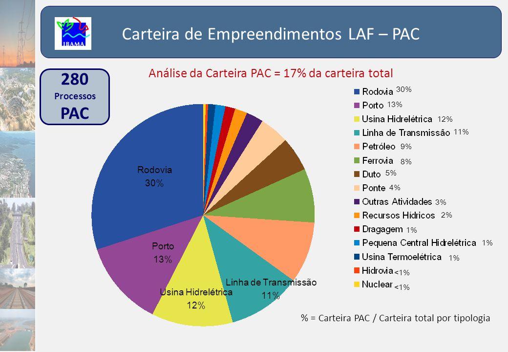 280 Processos PAC Carteira de Empreendimentos LAF – PAC Porto 13% Usina Hidrelétrica 12% Rodovia 30% % = Carteira PAC / Carteira total por tipologia 3