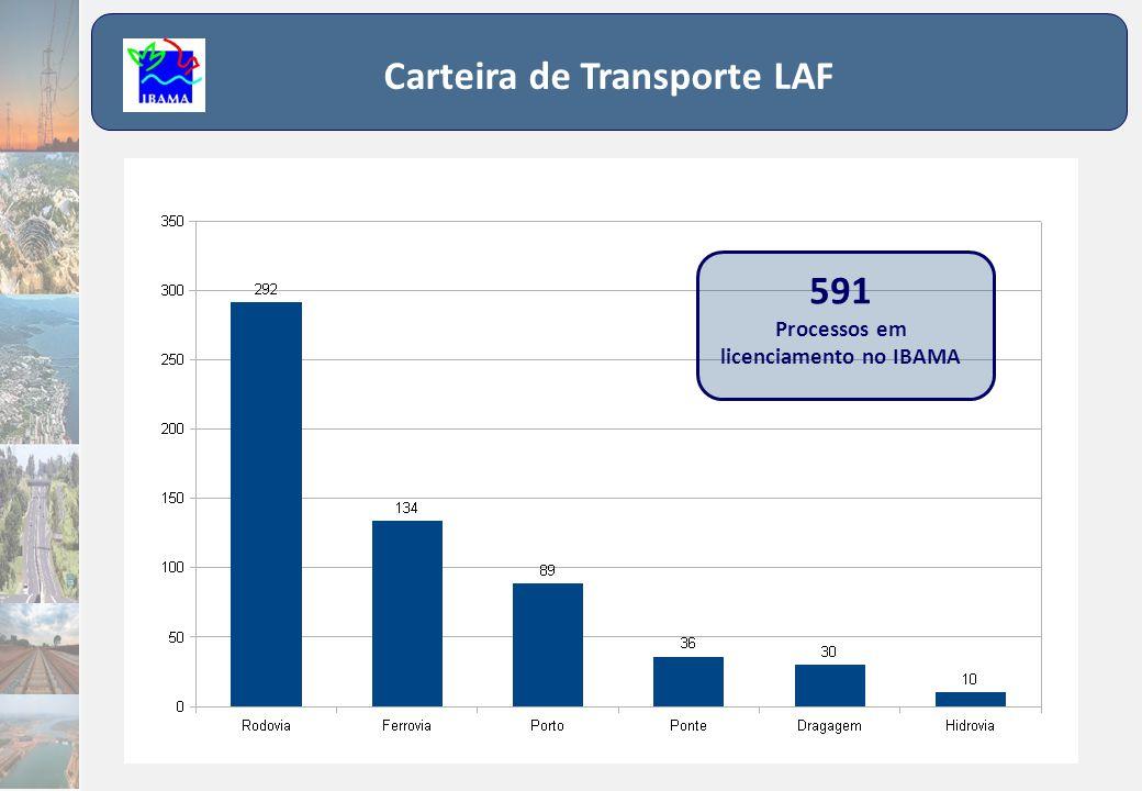 Carteira de Transporte LAF 591 Processos em licenciamento no IBAMA