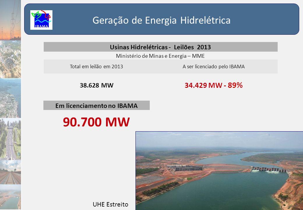Geração de Energia Hidrelétrica Usinas Hidrelétricas - Leilões 2013 Ministério de Minas e Energia – MME Total em leilão em 2013A ser licenciado pelo I