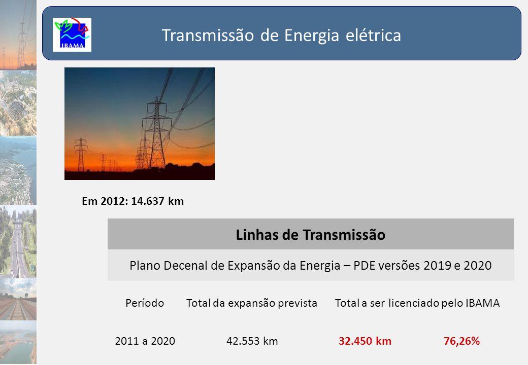 Transmissão de Energia elétrica Em 2012: 14.637 km Linhas de Transmissão Plano Decenal de Expansão da Energia – PDE versões 2019 e 2020 PeríodoTotal d