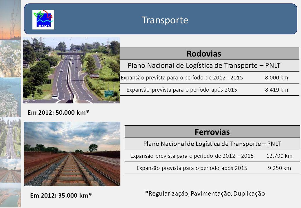 Transporte Rodovias Plano Nacional de Logística de Transporte – PNLT Expansão prevista para o período de 2012 - 20158.000 km Expansão prevista para o