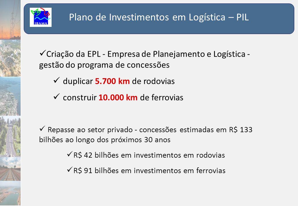 Plano de Investimentos em Logística – PIL  Criação da EPL - Empresa de Planejamento e Logística - gestão do programa de concessões  duplicar 5.700 k