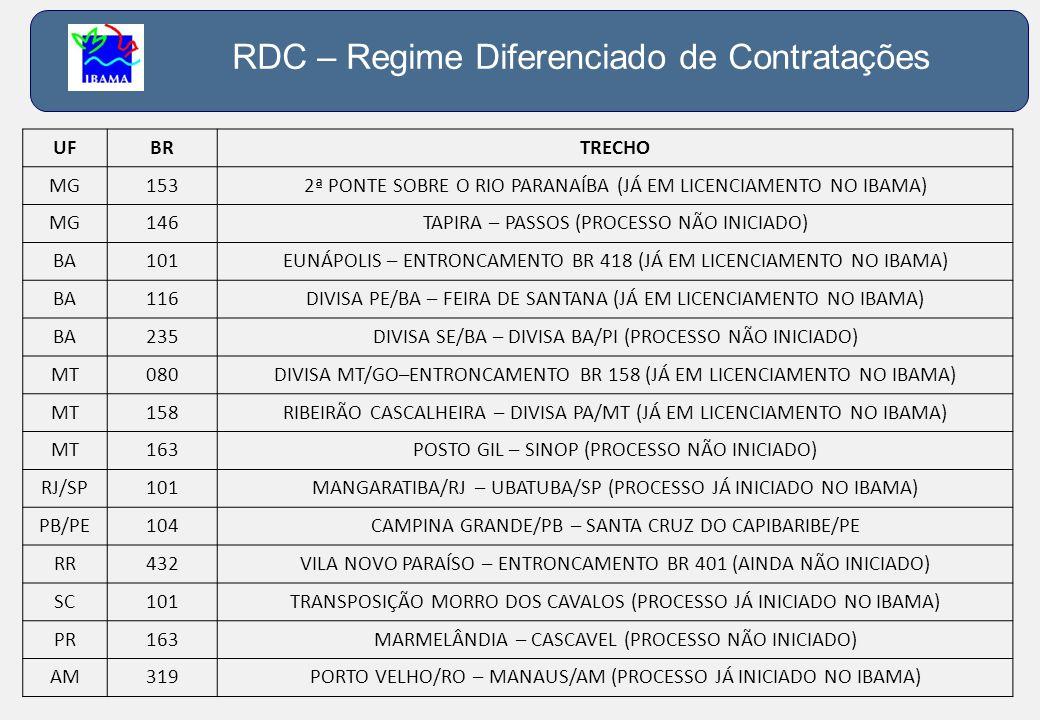 RDC – Regime Diferenciado de Contratações UFBRTRECHO MG1532ª PONTE SOBRE O RIO PARANAÍBA (JÁ EM LICENCIAMENTO NO IBAMA) MG146TAPIRA – PASSOS (PROCESSO