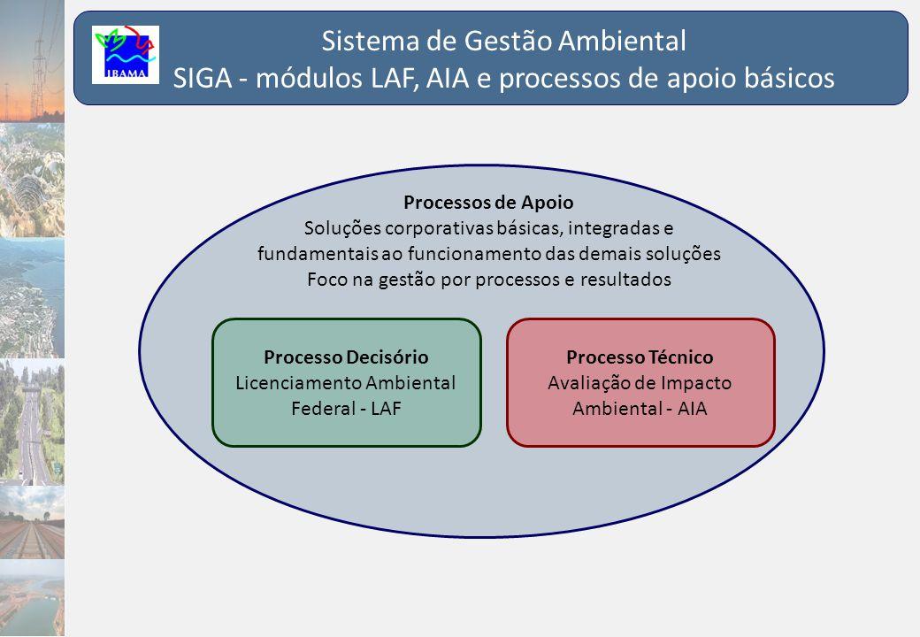 Processo Técnico Avaliação de Impacto Ambiental - AIA Processo Decisório Licenciamento Ambiental Federal - LAF Processos de Apoio Soluções corporativa