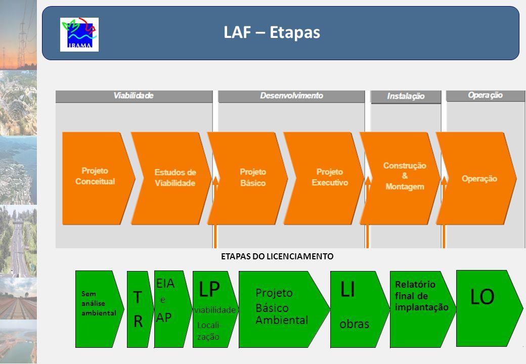 LAF – Prazos (IN 184 / 2008) TR – 60 dias para elaboração (IBAMA) EIA – até 2 anos (empreendedor) Após entrega do EIA pelo empreendedor: 30 dias para check-list do conteúdo e proposta de adequações (IBAMA) Após o aceite do EIA/RIMA pelo Ibama: 180 dias para análise Audiência Pública 45 dias após a publicação do edital devem ser realizadas todas as audiências para que ocorra a análise Emissão do Parecer Técnico Conclusivo (IBAMA)