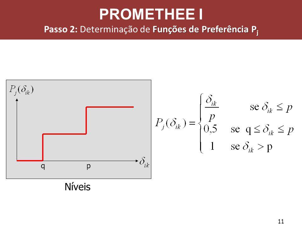 11 Níveis qp PROMETHEE I Funções de Preferência P j Passo 2: Determinação de Funções de Preferência P j
