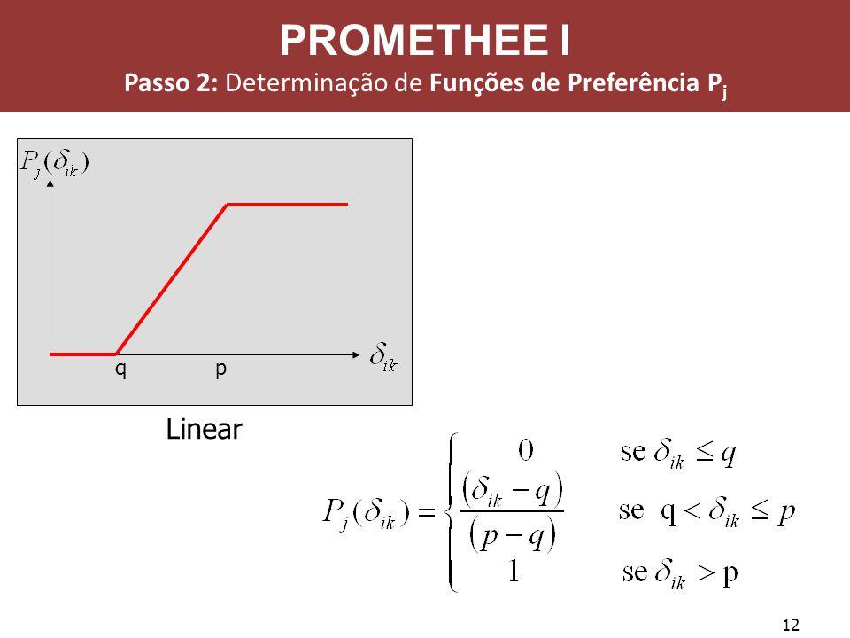 12 Linear qp PROMETHEE I Passo 2: Determinação de Funções de Preferência P j