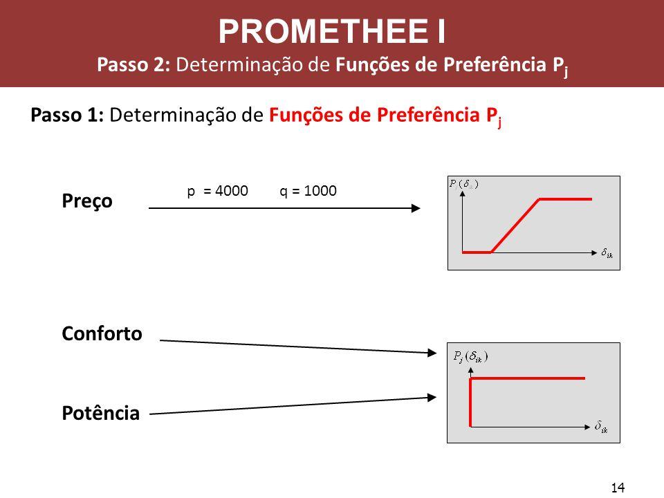 14 Passo 1: Determinação de Funções de Preferência P j Preço Conforto Potência p = 4000 q = 1000 PROMETHEE I Passo 2: Determinação de Funções de Prefe
