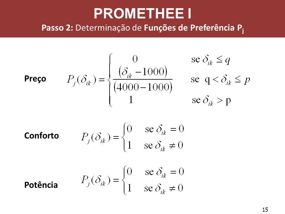 15 Preço Conforto Potência PROMETHEE I Passo 2: Determinação de Funções de Preferência P j