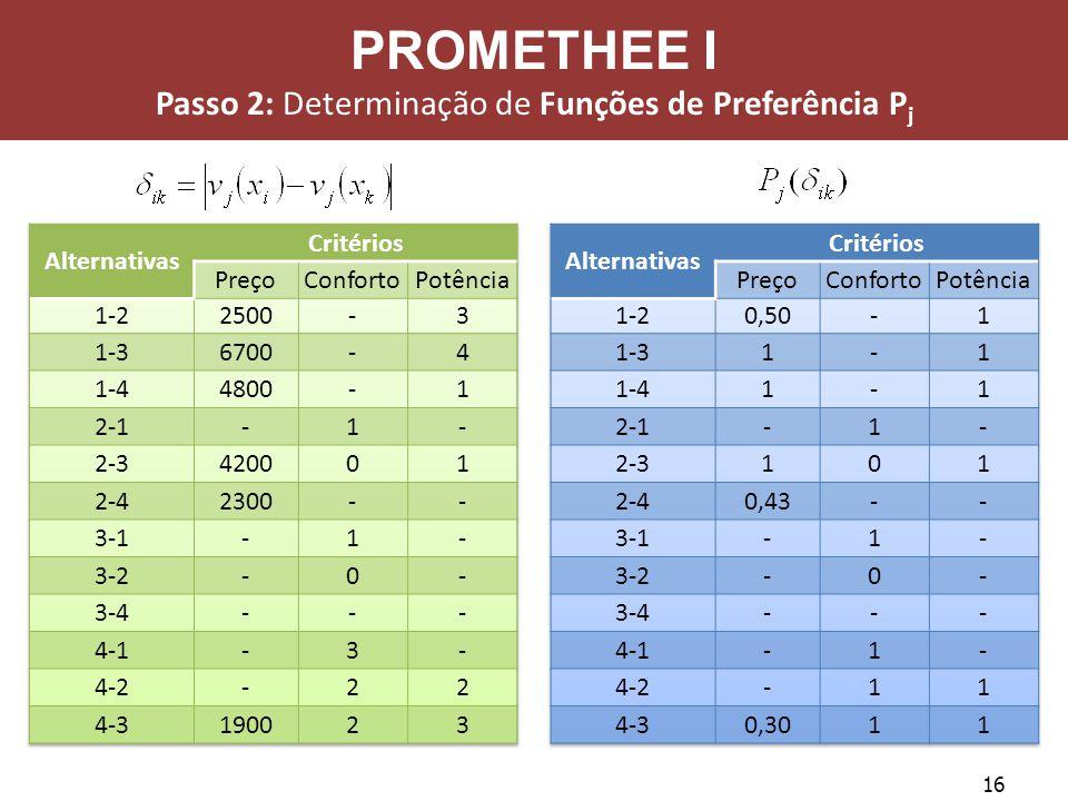 16 PROMETHEE I Passo 2: Determinação de Funções de Preferência P j