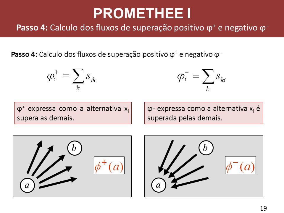 19 Passo 4: Calculo dos fluxos de superação positivo ϕ + e negativo ϕ - ϕ- expressa como a alternativa x i é superada pelas demais. ϕ + expressa como