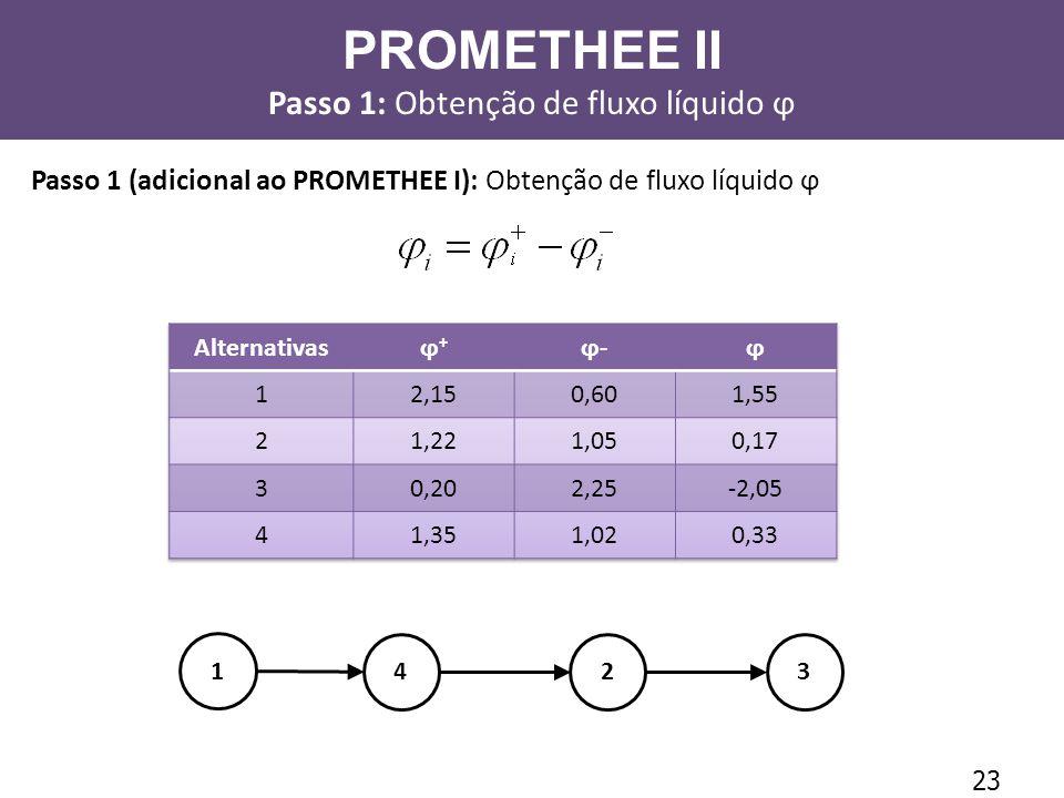 23 Passo 1 (adicional ao PROMETHEE I): Obtenção de fluxo líquido ϕ 1 234 PROMETHEE II Passo 1: Obtenção de fluxo líquido ϕ