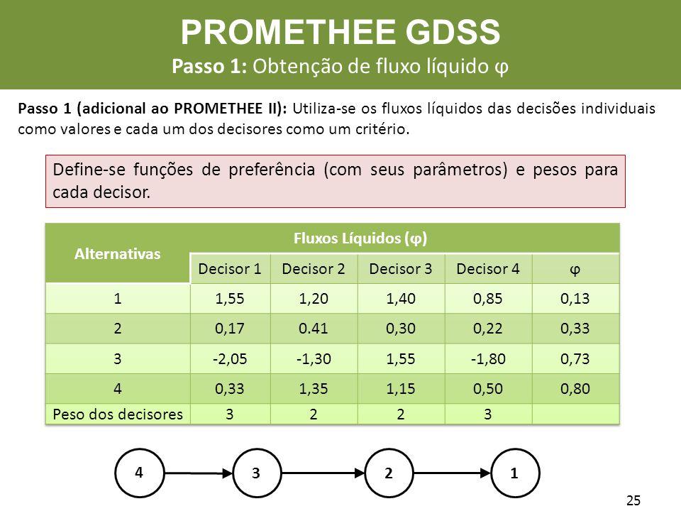 25 4 213 PROMETHEE GDSS Passo 1: Obtenção de fluxo líquido ϕ Passo 1 (adicional ao PROMETHEE II): Utiliza-se os fluxos líquidos das decisões individua