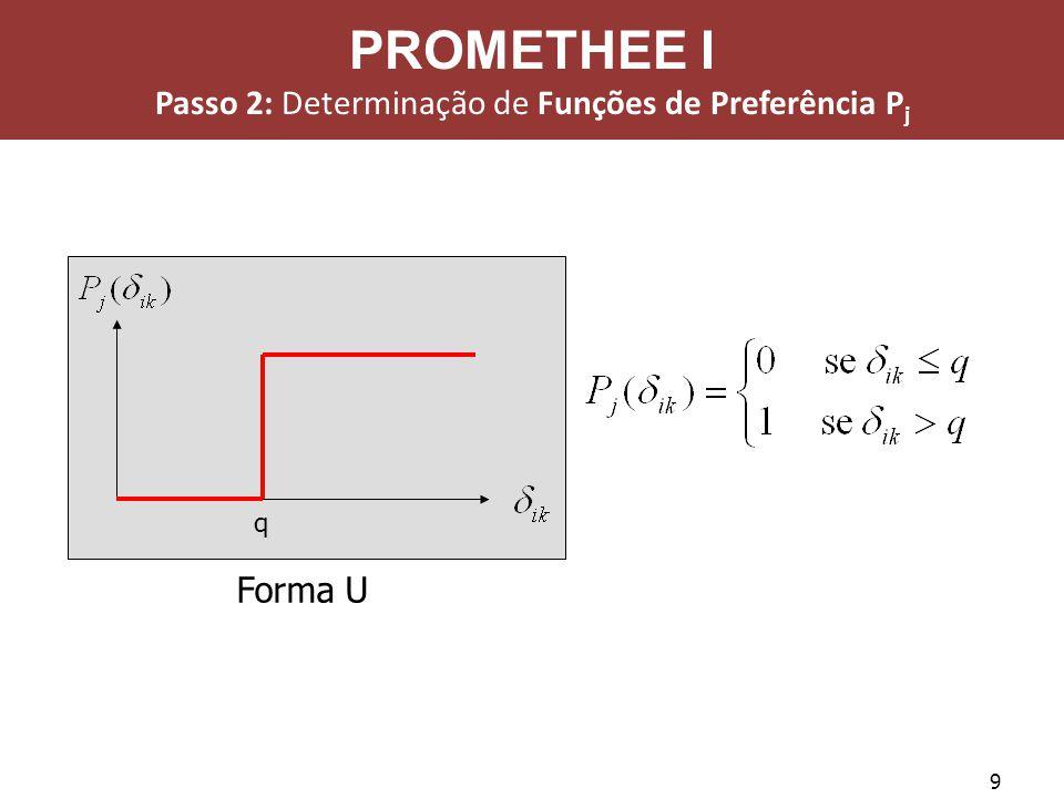9 Forma U q PROMETHEE I Passo 2: Determinação de Funções de Preferência P j