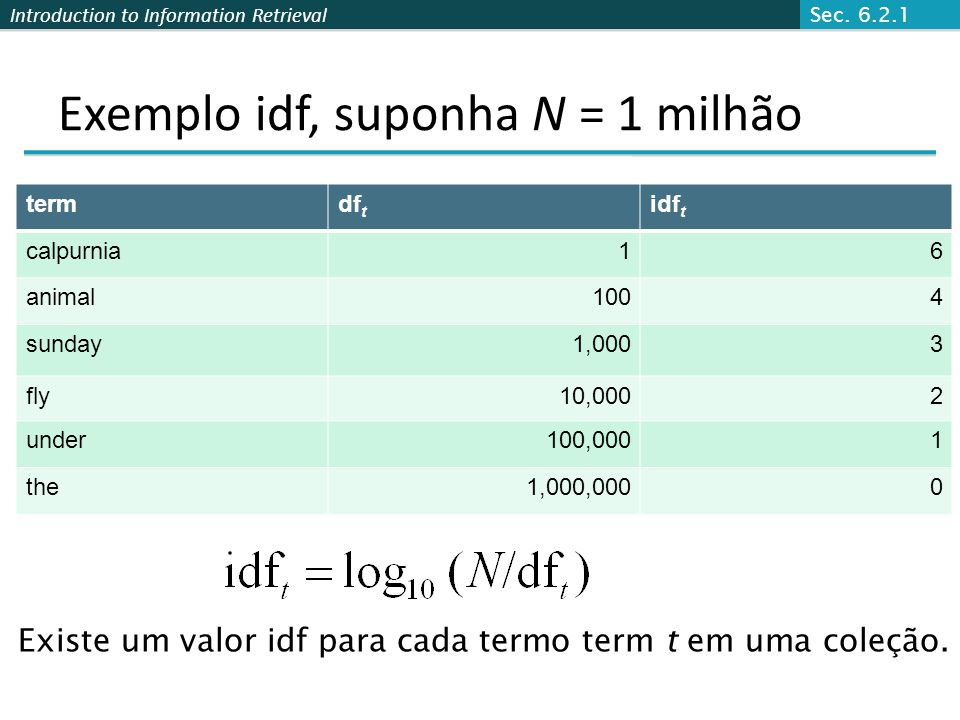 Introduction to Information Retrieval Exemplo idf, suponha N = 1 milhão termdf t idf t calpurnia16 animal1004 sunday1,0003 fly10,0002 under100,0001 th