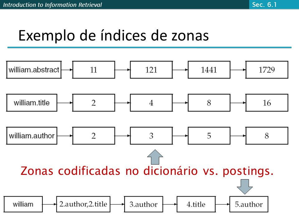 Introduction to Information Retrieval Exemplo de índices de zonas Zonas codificadas no dicionário vs.
