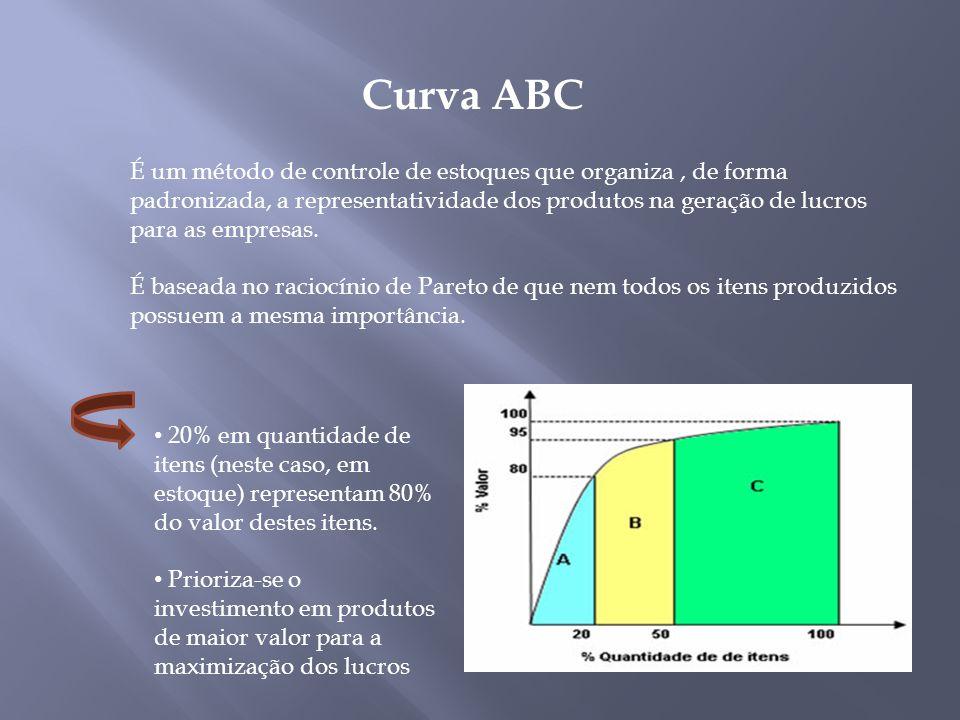 Curva ABC É um método de controle de estoques que organiza, de forma padronizada, a representatividade dos produtos na geração de lucros para as empre