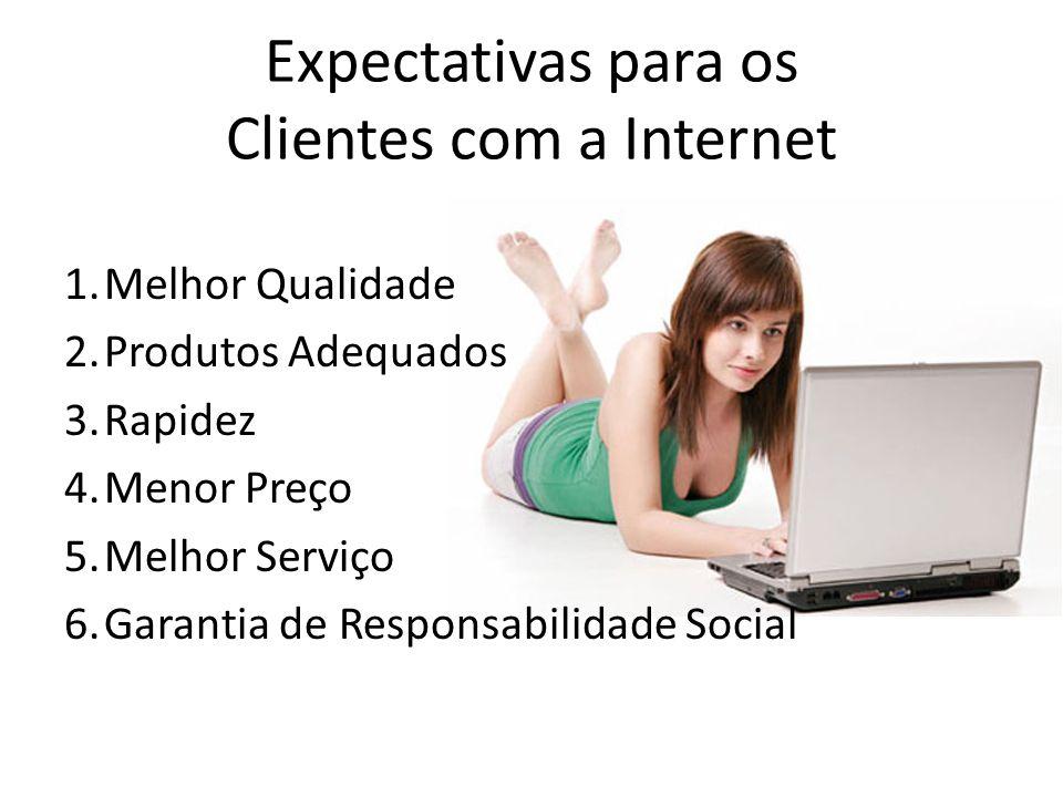 Expectativas para os Clientes com a Internet 1.Melhor Qualidade 2.Produtos Adequados 3.Rapidez 4.Menor Preço 5.Melhor Serviço 6.Garantia de Responsabi