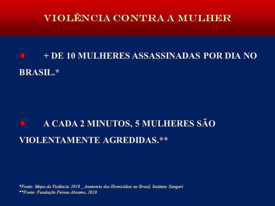Violência contra a mulher + DE 10 MULHERES ASSASSINADAS POR DIA NO BRASIL.* A CADA 2 MINUTOS, 5 MULHERES SÃO VIOLENTAMENTE AGREDIDAS.** *Fonte: Mapa da Violência 2010 _ Anatomia dos Homicídios no Brasil, Instituto Sangari **Fonte: Fundação Perseu Abramo, 2010