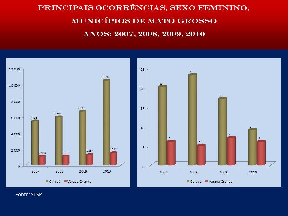 Principais ocorrências, sexo feminino, municípios de Mato Grosso anos: 2007, 2008, 2009, 2010 Fonte: SESP
