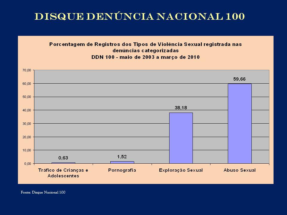 Fonte: Disque Nacional 100 DISQUE DENÚNCIA NACIONAL 100