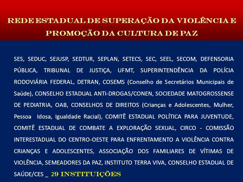 SES, SEDUC, SEJUSP, SEDTUR, SEPLAN, SETECS, SEC, SEEL, SECOM, DEFENSORIA PÚBLICA, TRIBUNAL DE JUSTIÇA, UFMT, SUPERINTENDÊNCIA DA POLÍCIA RODOVIÁRIA FEDERAL, DETRAN, COSEMS (Conselho de Secretários Municipais de Saúde), CONSELHO ESTADUAL ANTI-DROGAS/CONEN, SOCIEDADE MATOGROSSENSE DE PEDIATRIA, OAB, CONSELHOS DE DIREITOS (Crianças e Adolescentes, Mulher, Pessoa Idosa, Igualdade Racial), COMITÊ ESTADUAL POLÍTICA PARA JUVENTUDE, COMITÊ ESTADUAL DE COMBATE A EXPLORAÇÃO SEXUAL, CIRCO - COMISSÃO INTERESTADUAL DO CENTRO-OESTE PARA ENFRENTAMENTO A VIOLÊNCIA CONTRA CRIANÇAS E ADOLESCENTES, ASSOCIAÇÃO DOS FAMILIARES DE VÍTIMAS DE VIOLÊNCIA, SEMEADORES DA PAZ, INSTITUTO TERRA VIVA, CONSELHO ESTADUAL DE SAÚDE/CES _ 2 9 INSTITUIÇÕES REDE ESTADUAL DE SUPERAÇÃO DA VIOLÊNCIA E PROMOÇÃO DA CULTURA DE PAZ
