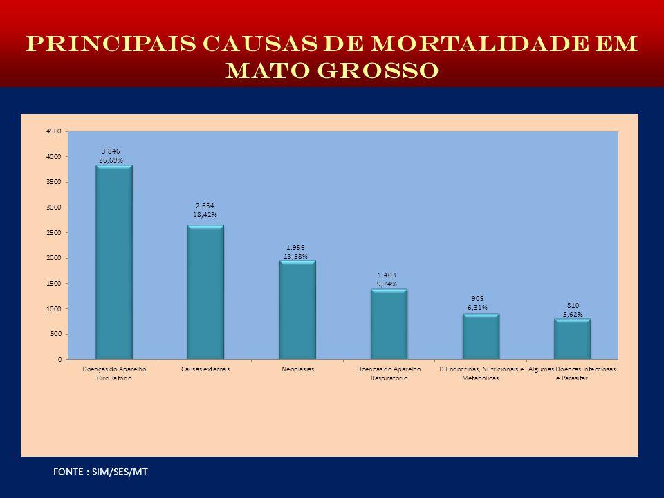 PRINCIPAIS CAUSAS DE MORTALIDADE EM MATO GROSSO FONTE : SIM/SES/MT