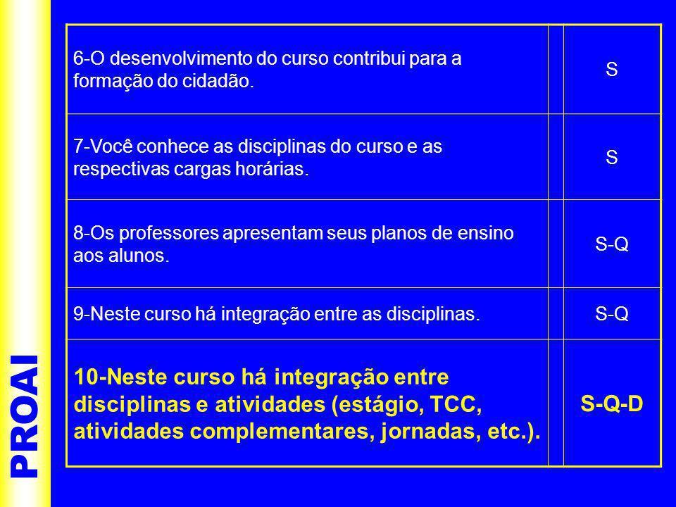 PROAI 6-O desenvolvimento do curso contribui para a formação do cidadão.