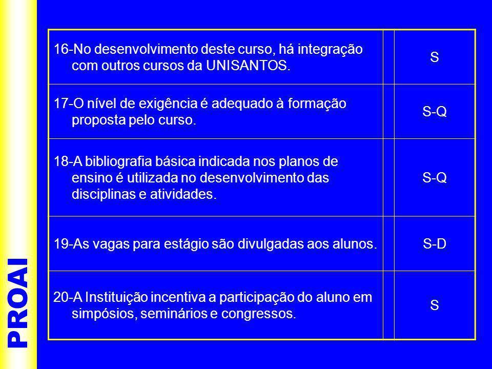 PROAI 16-No desenvolvimento deste curso, há integração com outros cursos da UNISANTOS.