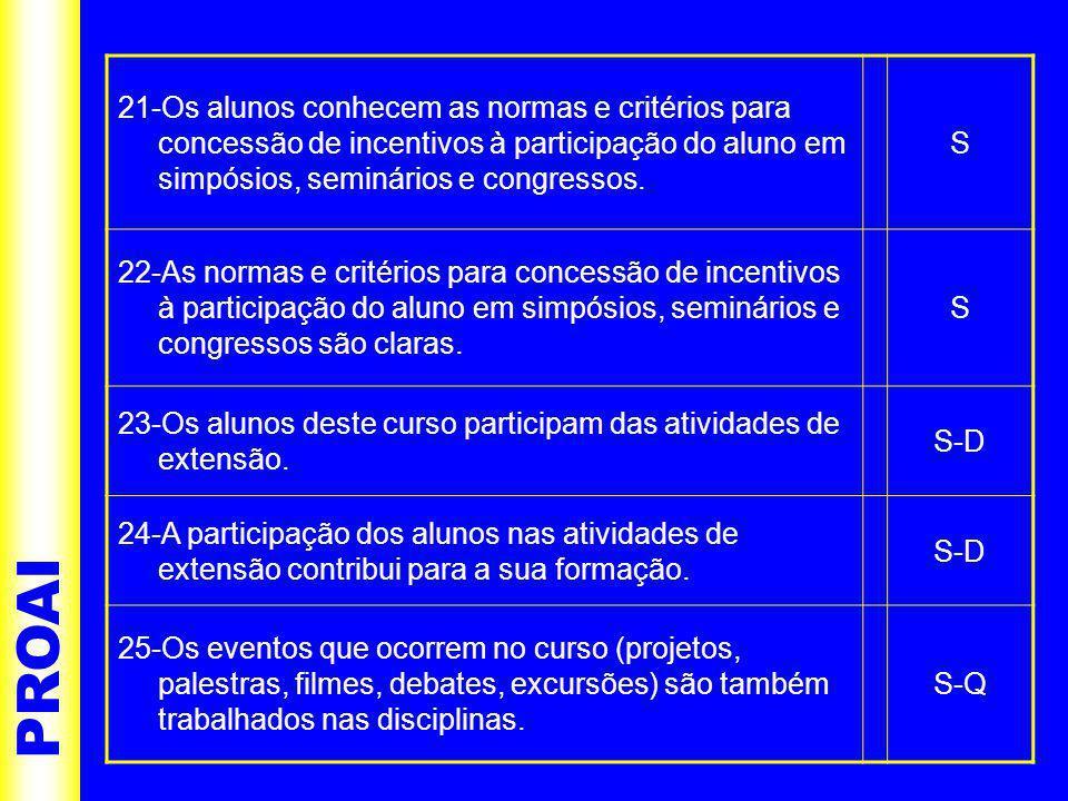 PROAI 21-Os alunos conhecem as normas e critérios para concessão de incentivos à participação do aluno em simpósios, seminários e congressos.