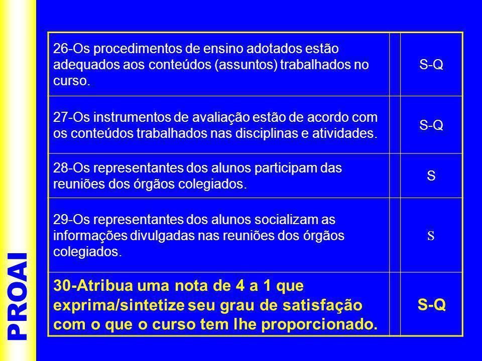 PROAI 26-Os procedimentos de ensino adotados estão adequados aos conteúdos (assuntos) trabalhados no curso.