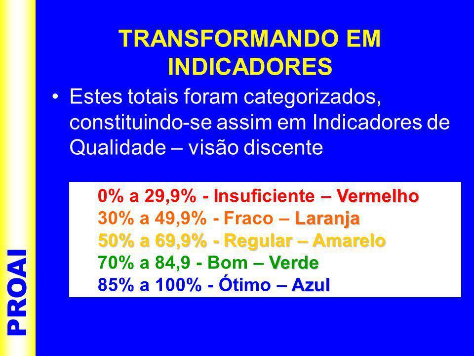 PROAI TRANSFORMANDO EM INDICADORES •Estes totais foram categorizados, constituindo-se assim em Indicadores de Qualidade – visão discente Vermelho 0% a 29,9% - Insuficiente – Vermelho Laranja 30% a 49,9% - Fraco – Laranja 50% a 69,9% - Regular – Amarelo Verde 70% a 84,9 - Bom – Verde Azul 85% a 100% - Ótimo – Azul