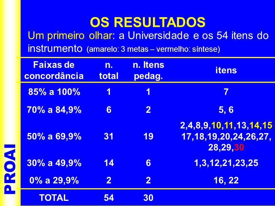 PROAI OS RESULTADOS Um primeiro olhar: a Universidade e os 54 itens do instrumento (amarelo: 3 metas – vermelho: síntese) Faixas de concordância n.