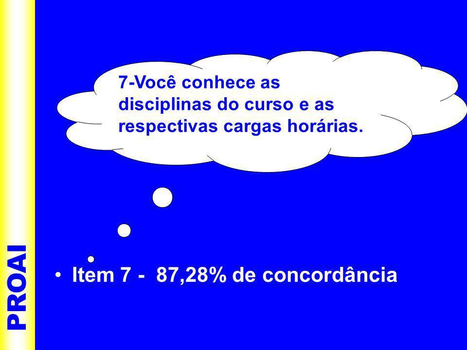 •I•Item 7 - 87,28% de concordância PROAI 7-Você conhece as disciplinas do curso e as respectivas cargas horárias.