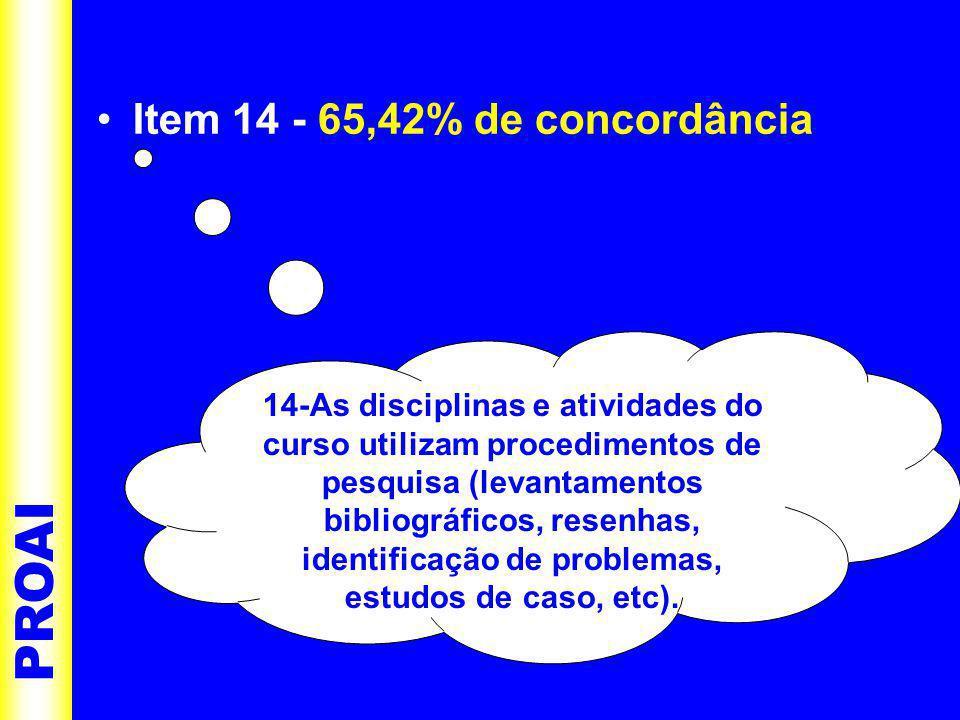 •Item 14 - 65,42% de concordância PROAI 14-As disciplinas e atividades do curso utilizam procedimentos de pesquisa (levantamentos bibliográficos, resenhas, identificação de problemas, estudos de caso, etc).