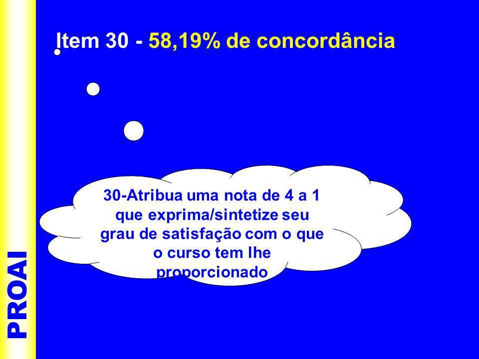 Item 30 - 58,19% de concordância PROAI 30-Atribua uma nota de 4 a 1 que exprima/sintetize seu grau de satisfação com o que o curso tem lhe proporcionado