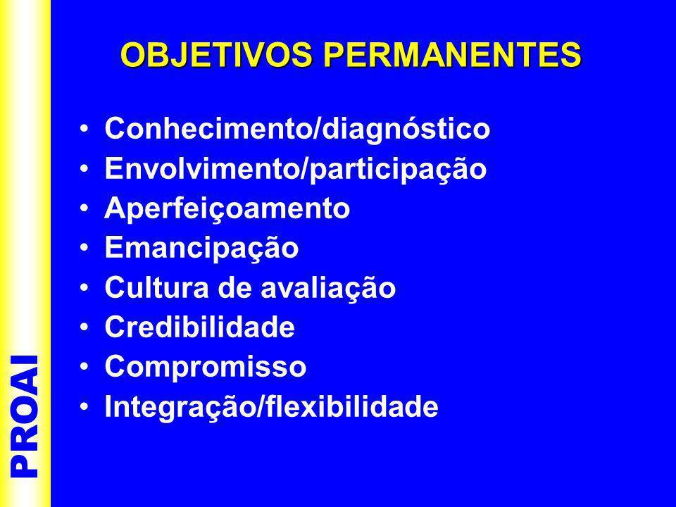 •Conhecimento/diagnóstico •Envolvimento/participação •Aperfeiçoamento •Emancipação •Cultura de avaliação •Credibilidade •Compromisso •Integração/flexibilidade PROAI OBJETIVOS PERMANENTES