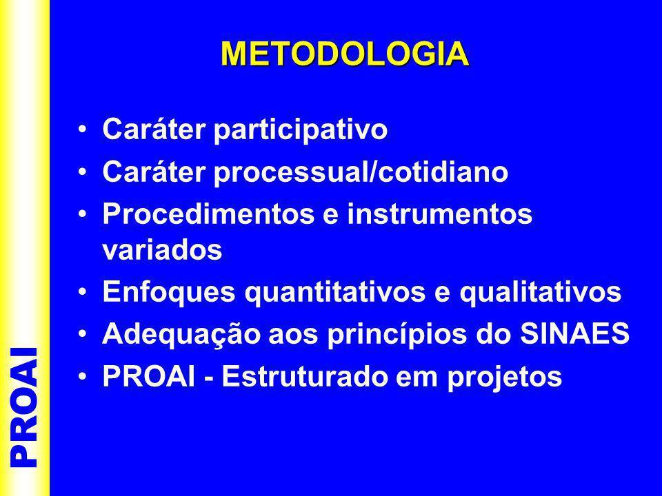 •Caráter participativo •Caráter processual/cotidiano •Procedimentos e instrumentos variados •Enfoques quantitativos e qualitativos •Adequação aos princípios do SINAES •PROAI - Estruturado em projetos PROAI METODOLOGIA