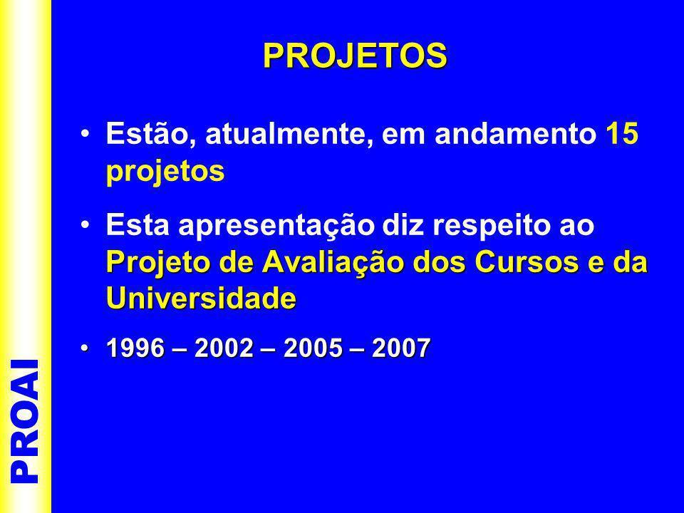 •Estão, atualmente, em andamento 15 projetos Projeto de Avaliação dos Cursos e da Universidade •Esta apresentação diz respeito ao Projeto de Avaliação dos Cursos e da Universidade •1996 – 2002 – 2005 – 2007 PROAI PROJETOS