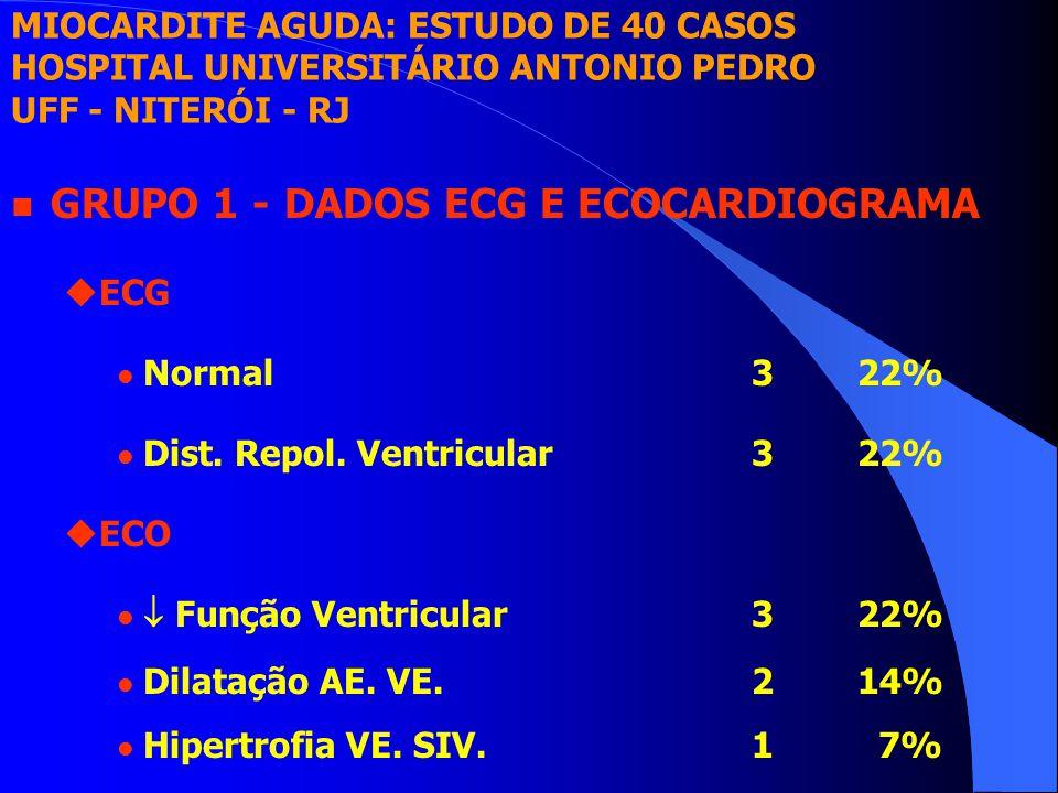 n GRUPO 1 - DADOS ECG E ECOCARDIOGRAMA uECG l Normal322% l Dist. Repol. Ventricular322% uECO l  Função Ventricular322% l Dilatação AE. VE.214% l Hipe