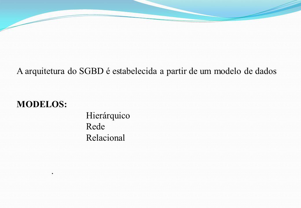 A arquitetura do SGBD é estabelecida a partir de um modelo de dados MODELOS: Hierárquico Rede Relacional.