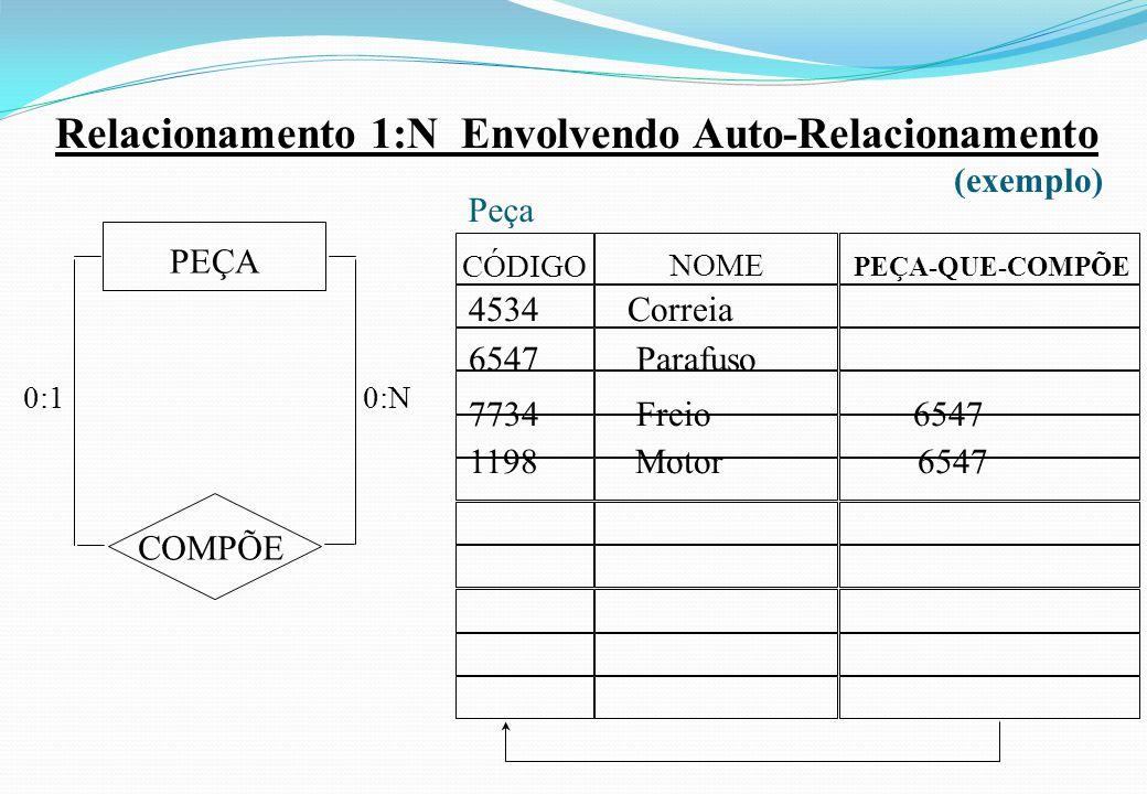 Relacionamento 1:N Envolvendo Auto-Relacionamento (exemplo) COMPÕE PEÇA 0:10: N NOME PEÇA-QUE-COMPÕE CÓDIGO Peça 4534 Correia 6547 Parafuso 7734 Freio