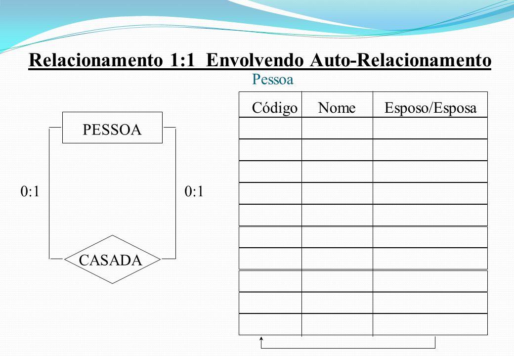 Relacionamento 1:1 Envolvendo Auto-Relacionamento 0:1 CASADA PESSOA Código Nome Esposo/Esposa 0:1 Pessoa