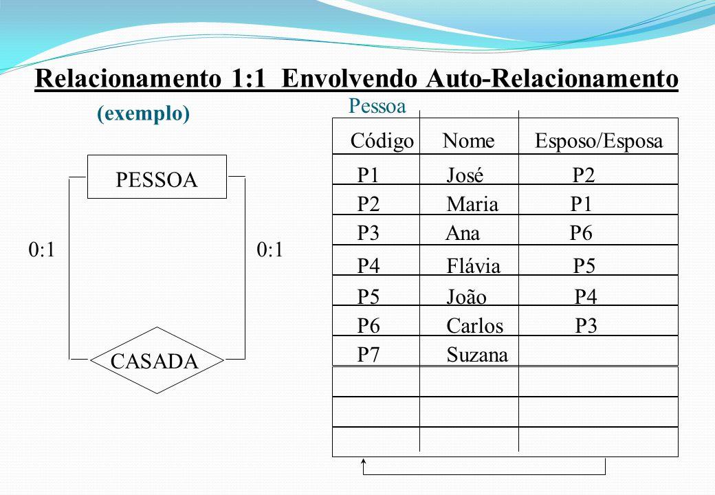 Relacionamento 1:1 Envolvendo Auto-Relacionamento (exemplo) 0:1 CASADA PESSOA Código Nome Esposo/Esposa 0:1 Pessoa P1 José P2 P2 Maria P1 P3 Ana P6 P4