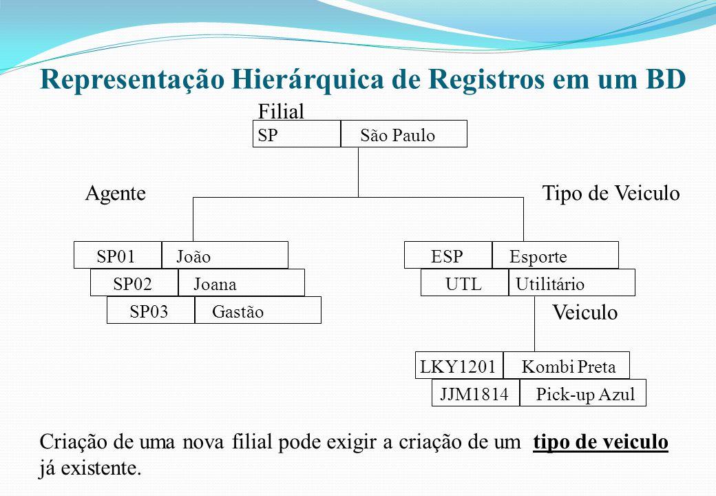 Representação Hierárquica de Registros em um BD Criação de uma nova filial pode exigir a criação de um tipo de veiculo já existente. SP São Paulo SP01