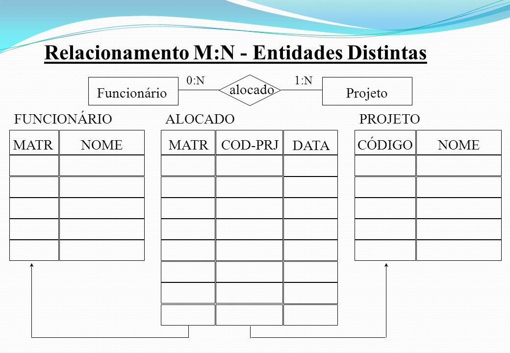 Relacionamento M:N - Entidades Distintas Projeto alocado Funcionário 1: N 0: N COD-PRJ MATR DATA ALOCADO MATR NOME FUNCIONÁRIO CÓDIGO NOME PROJETO